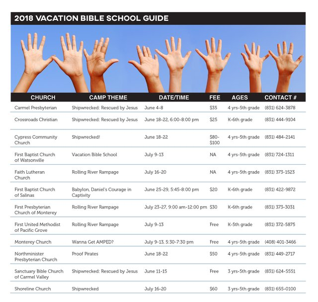 Monterey County Vacation Bible School chart